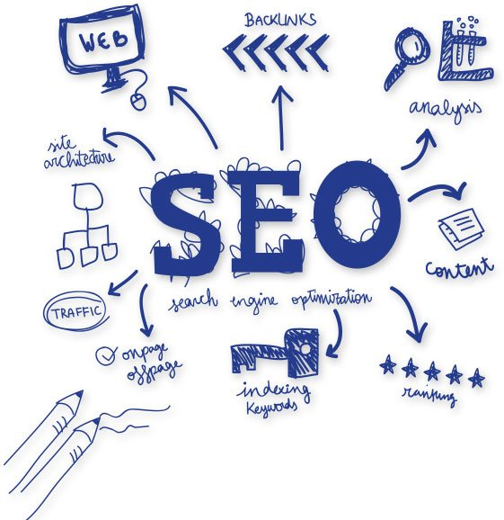 Continut promovare SEO promoting content