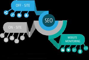 De ce am nevoie de SEO pentru promovarea online?