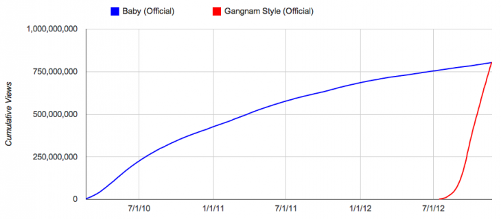 "The comparison between Justin Bieber's ""Baby"" song and Gangnam Style."