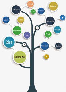 Cum construim o afacere de succes